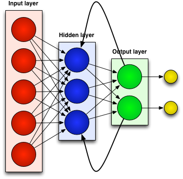 Recurrent neural networks in Ruby - Joseph Wilk